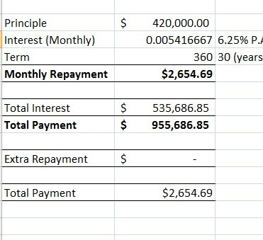 simple interest amortization tables