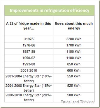 Refrigeration efficiency improvements