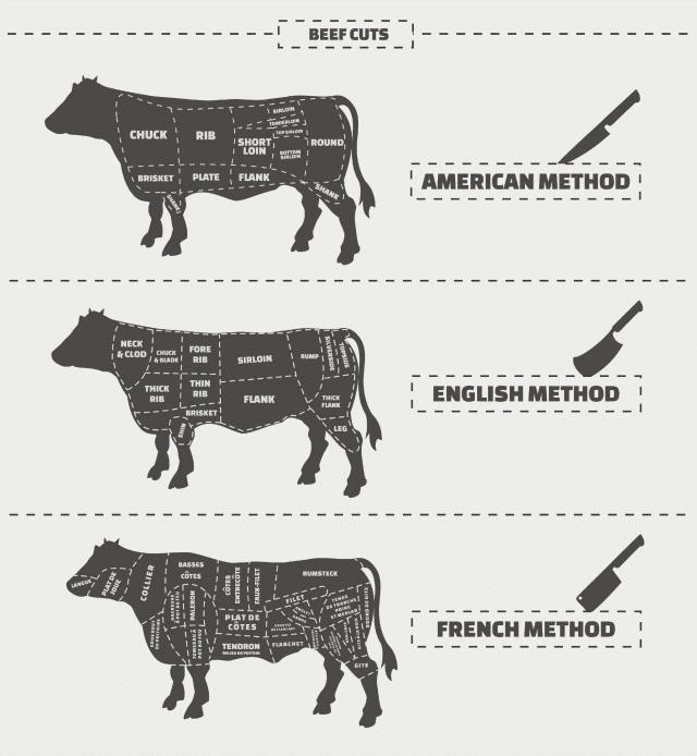 frugal beef cuts