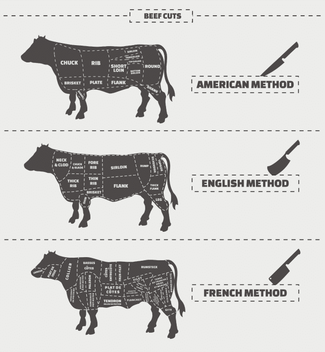 frugal beef cuts