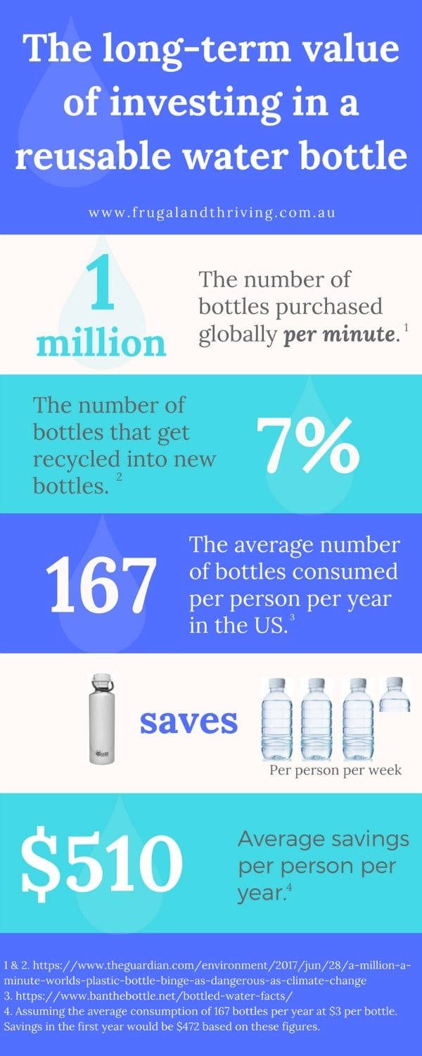 reusable water bottle savings